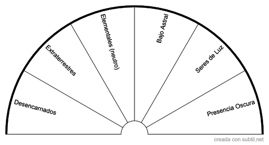 Presencias/Entidades en el lugar