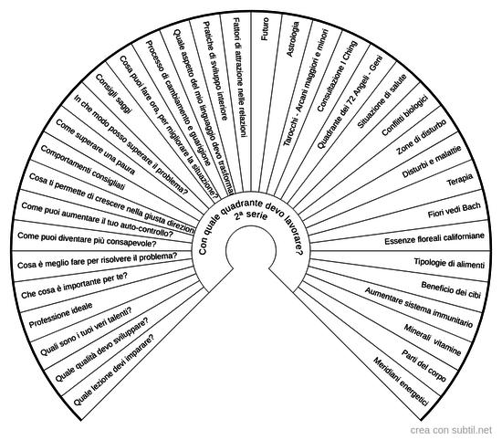 Scelta quadrante 2