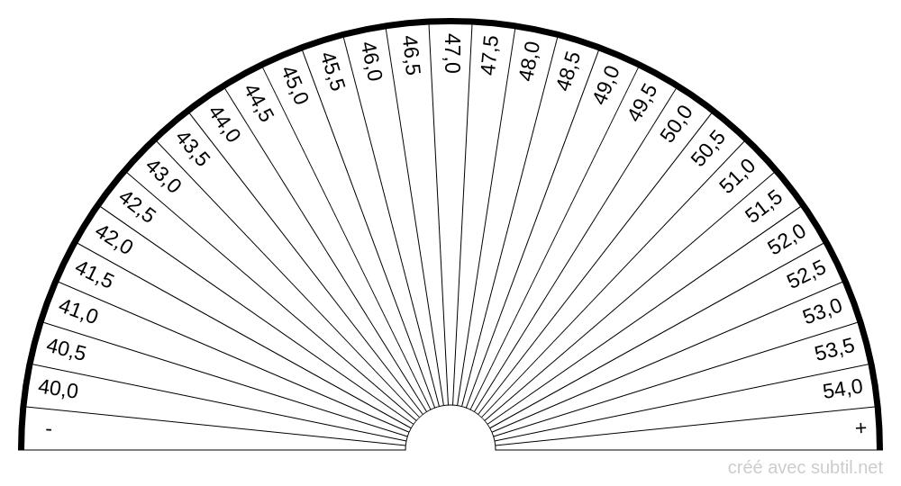 Analyse sanguine - Hématocrite