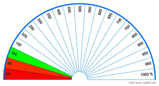 Biomètre des niveaux vibratoires 1