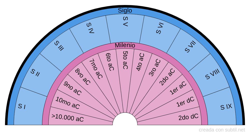 Fecha de Vidas Pasadas 4 (milenio y siglo)