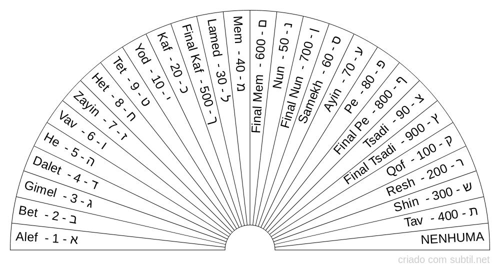 Letras hebraicas