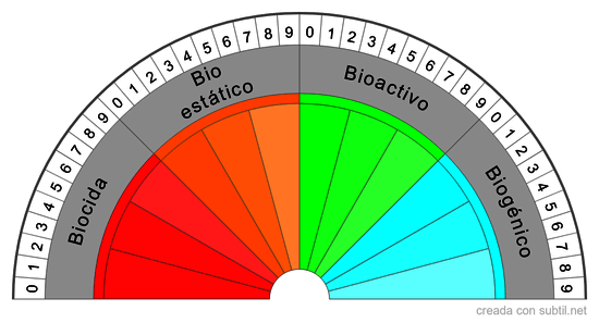 Indice Biovital