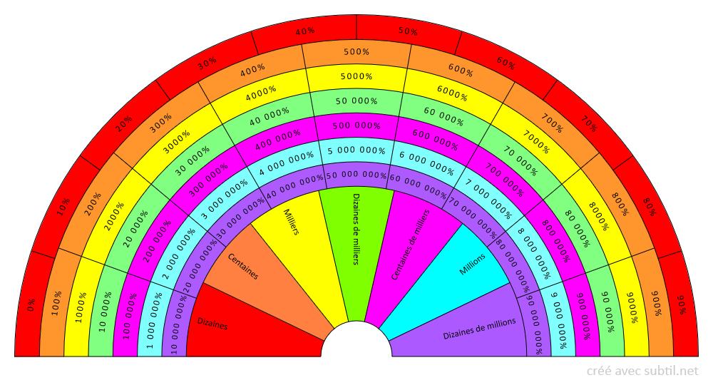Taux vibratoire en % du biochamp