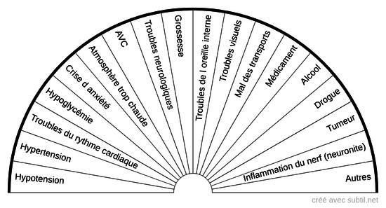 Causes vertiges / malaises