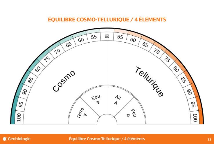 Planche de géobiologie, Équilibre Cosmo-Tellurique - Extrait du livre Subtil, le recueil